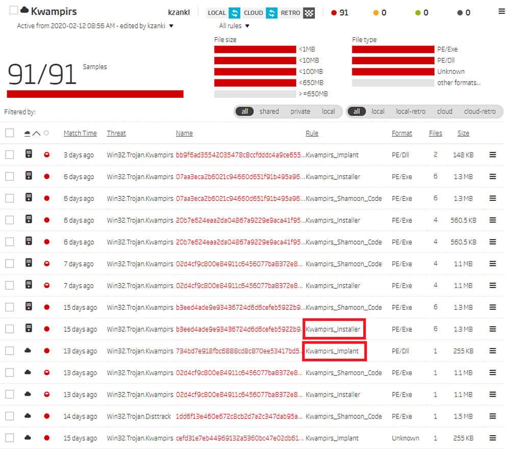 Retro Hunt results on ReversingLabs A1000