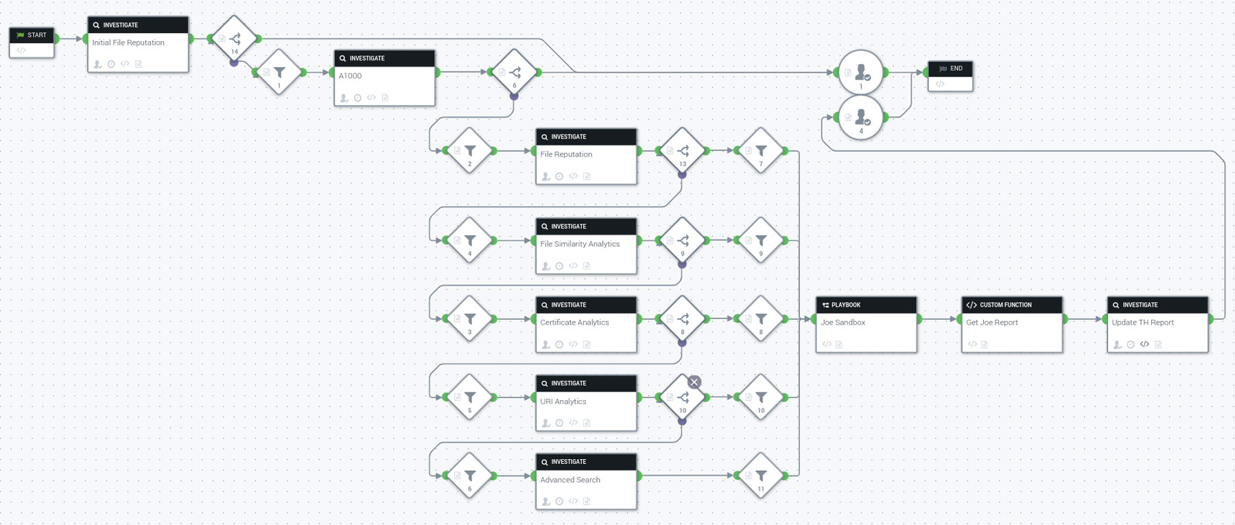 Splunk Phantom Workflow