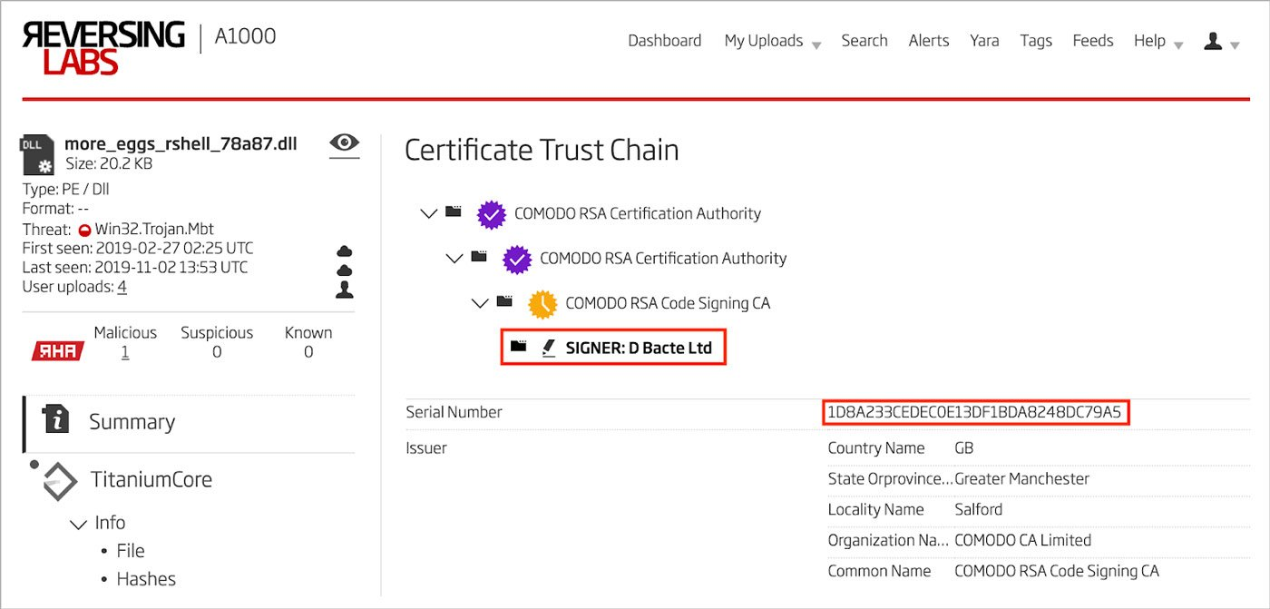 Figure 7: Software Signing Certificate