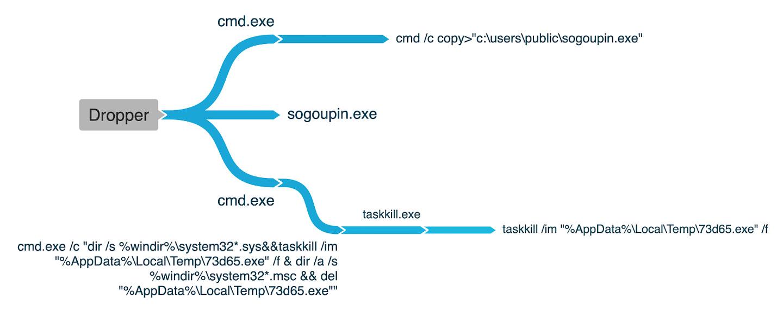 Execution Graph