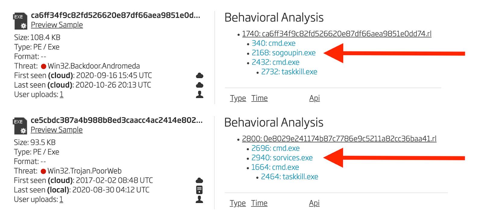 Behavioral Analyses